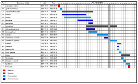Best Free Gantt Chart Template Excel Excel Spreadsheet Templates Exle Of Spreadshee Free Best Gantt Chart Template