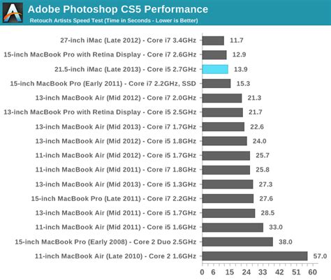 Is Entry Level Mba Work Well With Photoshop by Cpu Performance 21 5 Inch Imac Late 2013 Review Iris