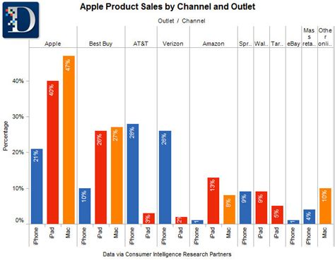 At And T Sales by U S Iphone Sales By Outlet Paczkowski News Allthingsd