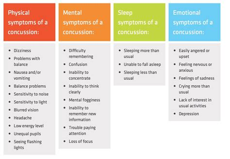 concussion symptoms how does a concussion last