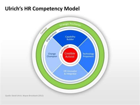 L Model Human Resources by Ulrich S Hr Competency Model Presentationload Http Www