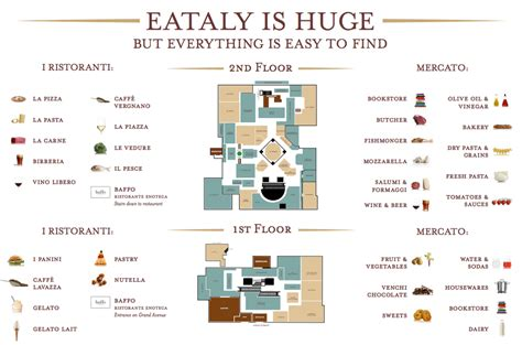 Whole Foods Floor Plan eataly floorplan retail insider png