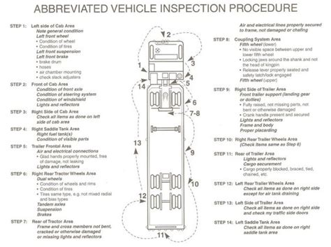 tractor trailer pre trip inspection diagram cdl pre trip inspection diagram this above covers the