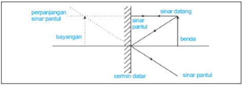 Cetak Photo Pada Persegi 2 Cermin kelas viii pemantulan cahaya pada cermin datar modul fisika