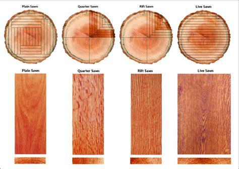 Installing Handrail Grain Patterns Rift Quartered Plain Live Sawn Wood