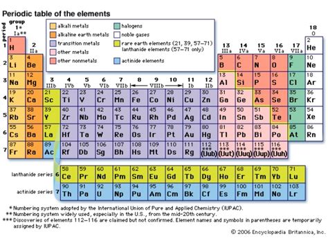 Periodic Table Labled by Modern Periodic Table