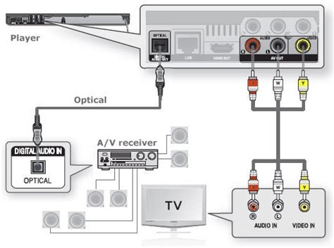 digital entertainment center wiring diagram digital get