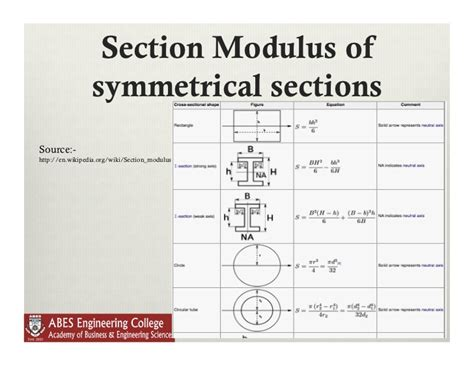 formula for section modulus lecture 10 bending stresses in beams