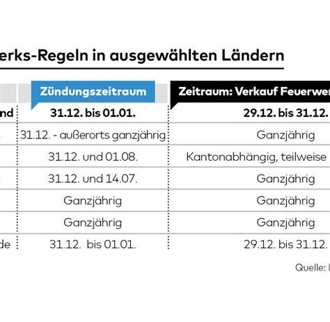 länderspiel deutschland wann die regeln f 252 r b 246 ller und raketen in deutschland welt