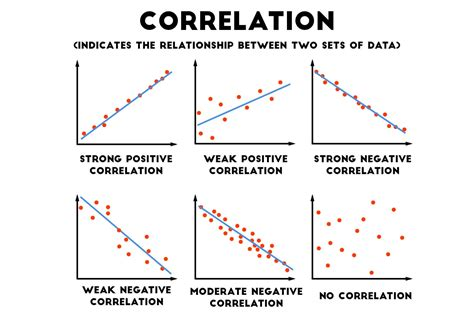 in a scatter diagram we describe the relationship between scatter graphs
