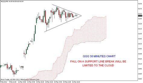 triangle pattern stock chart stock market chart analysis qqq triangle pattern