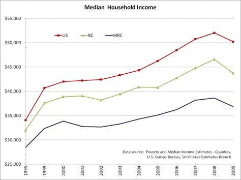 household trends income western north carolina vitality index