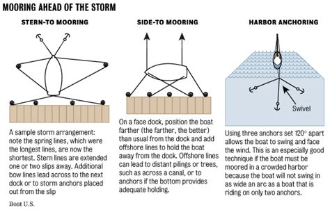 types of boats diagram preparing your boat for hurricanes florida go fishing
