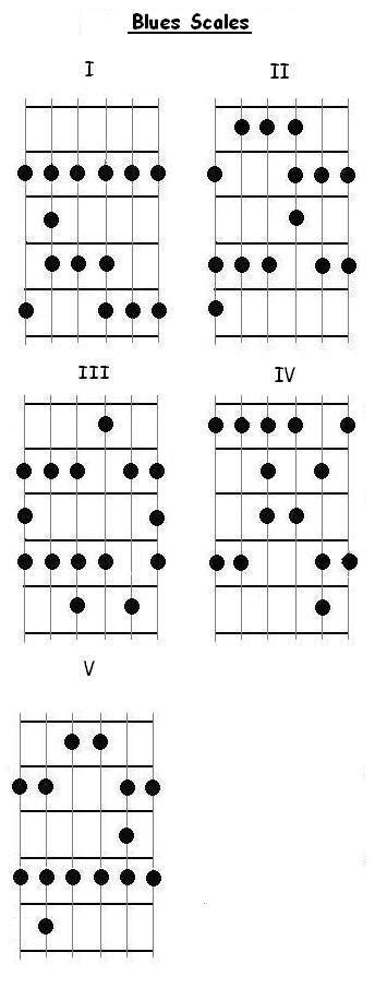 pattern blues scale blues scale patterns image search results