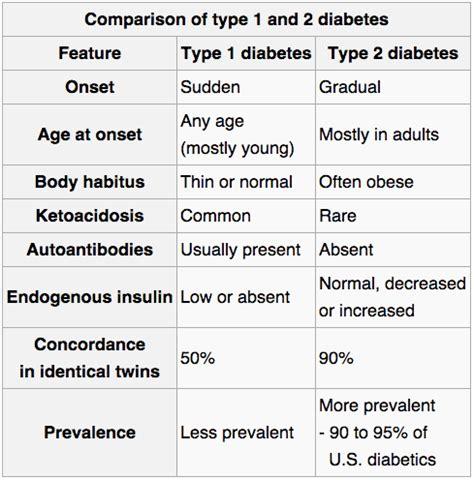 Pathophysiology Of Diabetes Type 2 Essay by Diabetes Mellitus Type 1 And 2 Pdfeports170 Web Fc2