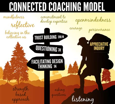 as a journey finding meaning in daily practice books a new journey into connected coaching powerful learning