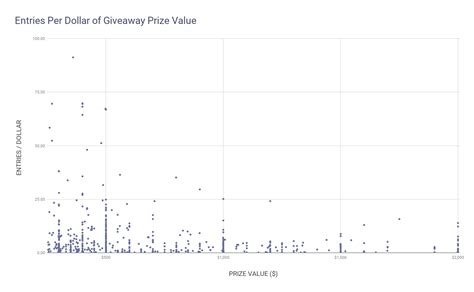 Viralsweep Giveaway - value proposition how to choose your giveaway s prize viralsweep