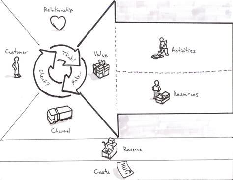 Design Thinking Vorlage der business model canvas dein gesch 228 ftsmodell kompakt
