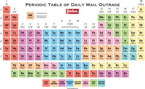 what is the periodic table periodic table database chemogenesis