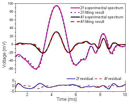 atmospheric harmonics osa compact and portable open path sensor for