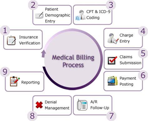 billing testimonials