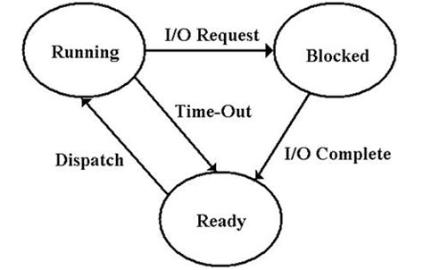 process states in operating system with diagrams input output macros
