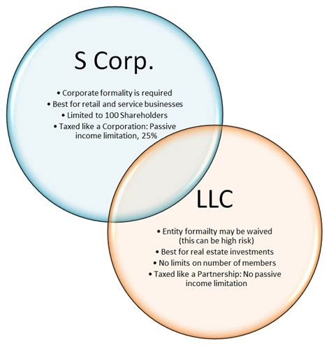 Business Law & Incorporation