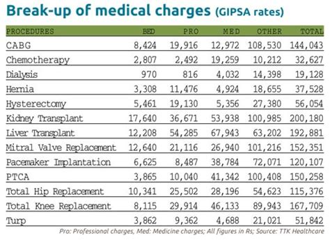 Buying health insurance? Factor in rise in medical costs
