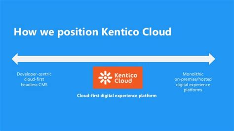 Mba Hr Cloud by Introduction To Kentico Cloud The Headless Cms And