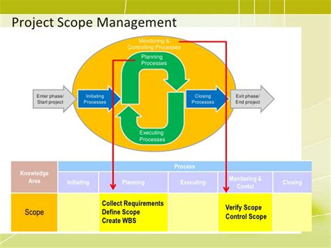 Mba In Information Management Scope by Pmp 05 Project Scope Management