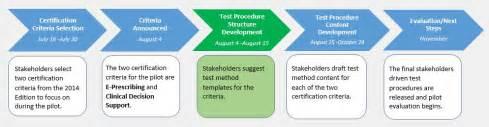 pilot program template open test method development template design open test