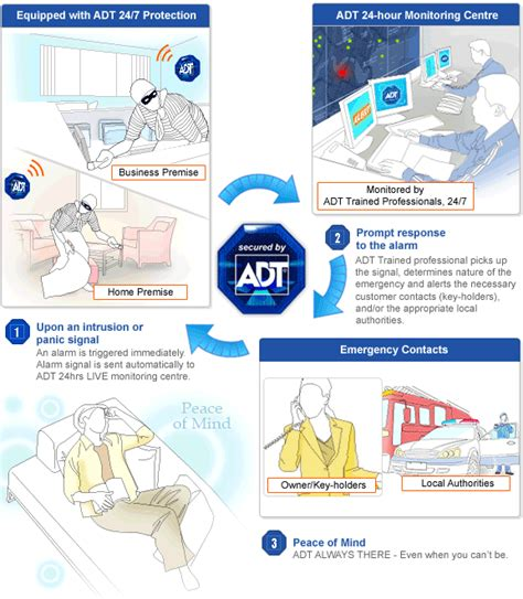 security alarm adt security alarm malaysia