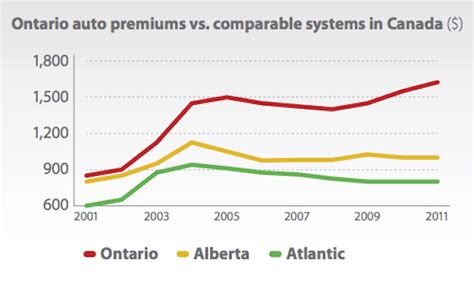house insurance in ontario average house insurance ontario report released on auto insurance premiums in