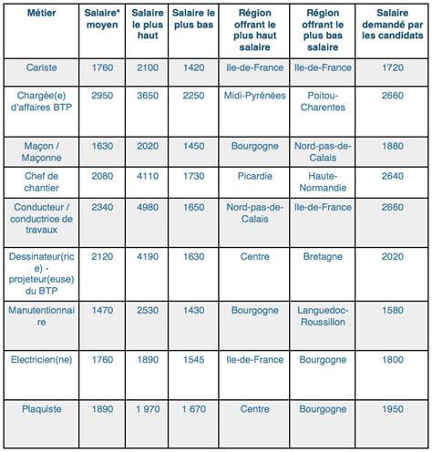 grille des salaire 2016 btp grille de salaire cadre btp 28 images grille de