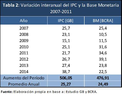 tabla de ipc ao 2016 visiones del proceso inflacionario observatorio