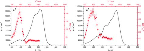 two photon cross section synthesis electrochemical and photophysical studies of