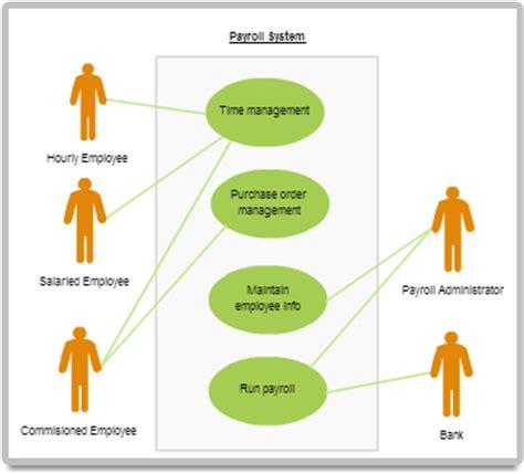 use diagram exles diagram exles using creately creately