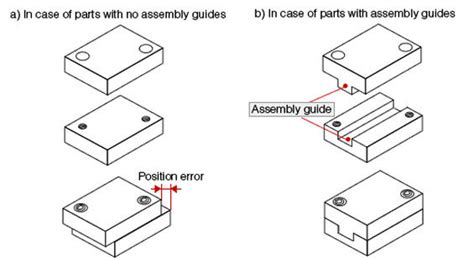 design for manufacturing and assembly bca 6 answers is design for manufacturability dfm for cnc