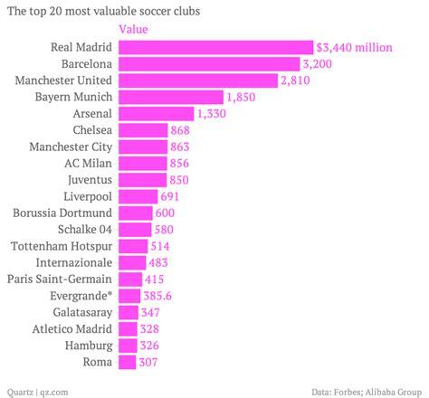 social clubs the 100 most popular teams in the world all