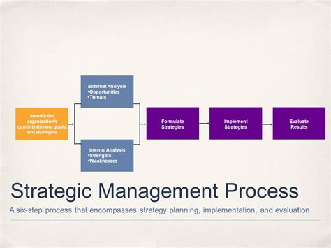 introduction to strategic management ppt