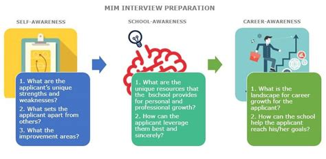 Why Mim And Not Mba by Mim Preparation