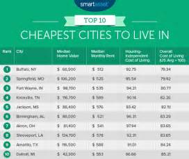 cheapest cost of living cities amarillo makes list for cheapest places to live kswo lawton ok wichita falls tx news