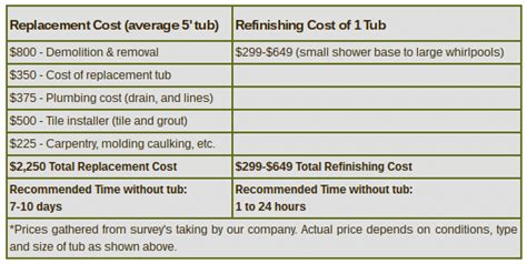 bathtub refinishing cost estimate how much does bathtub refinishing cost
