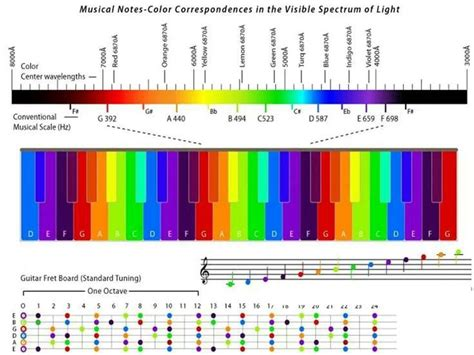 colors of the visible spectrum the 25 best visible spectrum ideas on
