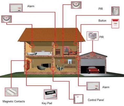 antifurto per la casa antifurto casa senza fili come funziona un allarme wirelss
