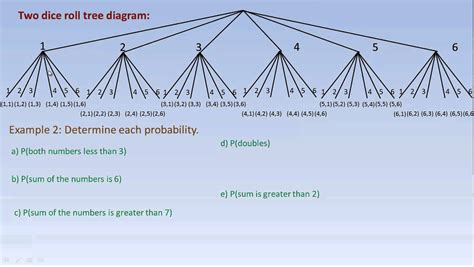 how to construct a tree diagram drawing tree diagrams and using them to calculate