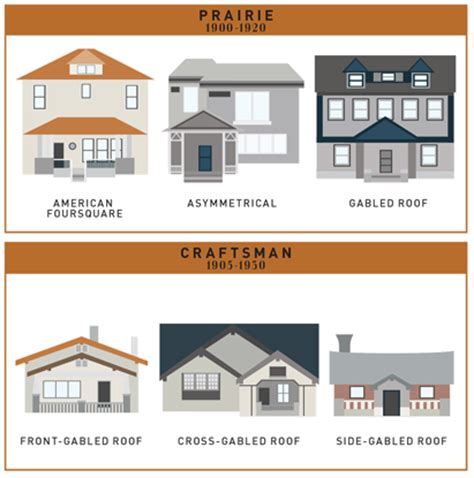 chart the fascinating evolution of american houses over american house styles house architecture
