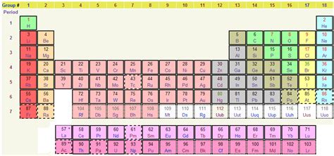 printable periodic table iupac what compounds and elements have physical and chemical