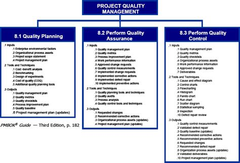 Project Quality Management Plan Template Pmbok quality management plan 9 connoisseur solutions plan