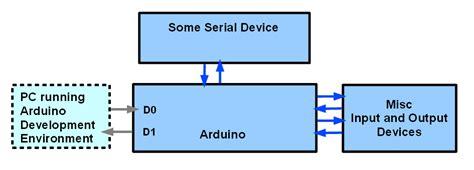 delphi rs232 tutorial arduino delphi serial communication rs232